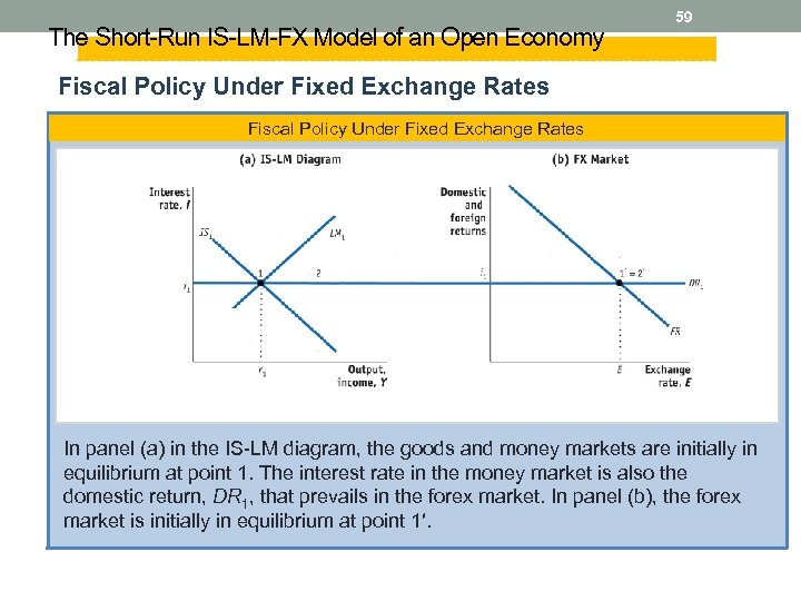 The Short-Run IS-LM-FX Model of an Open Economy 59 Fiscal Policy Under Fixed Exchange