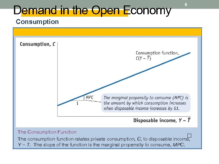 Demand in the Open Economy 6 Consumption The Consumption Function The consumption function relates