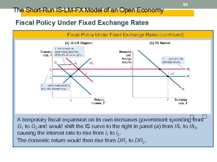The Short-Run IS-LM-FX Model of an Open Economy 60 Fiscal Policy Under Fixed Exchange
