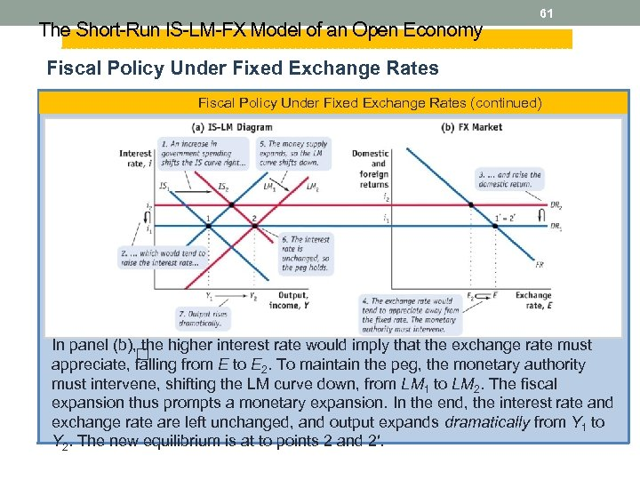The Short-Run IS-LM-FX Model of an Open Economy 61 Fiscal Policy Under Fixed Exchange