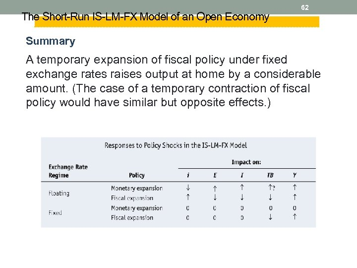 The Short-Run IS-LM-FX Model of an Open Economy 62 Summary A temporary expansion of