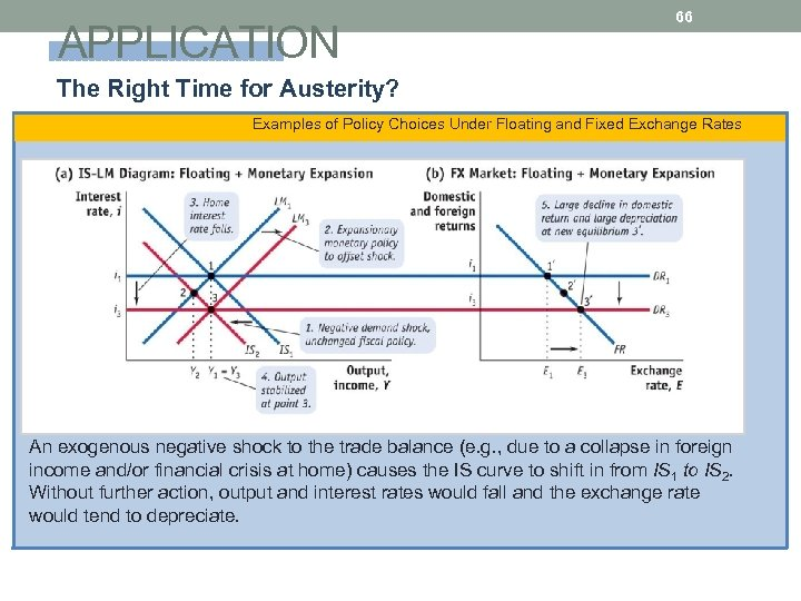 APPLICATION 66 The Right Time for Austerity? Examples of Policy Choices Under Floating and