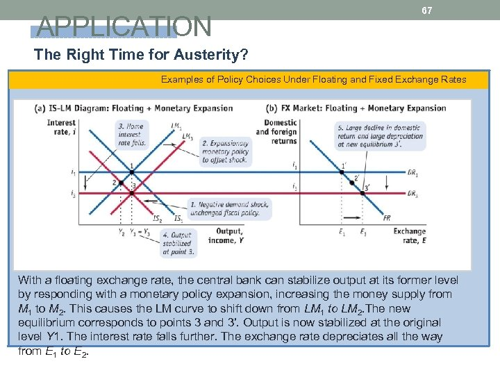 APPLICATION 67 The Right Time for Austerity? Examples of Policy Choices Under Floating and
