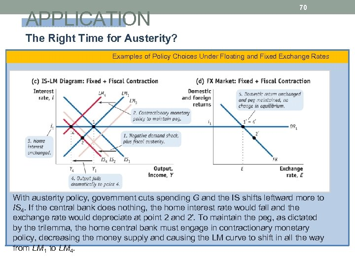 APPLICATION 70 The Right Time for Austerity? Examples of Policy Choices Under Floating and
