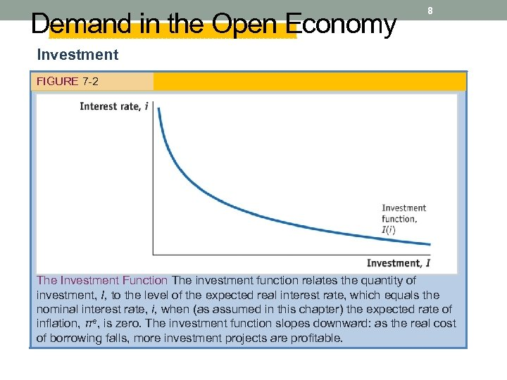 Demand in the Open Economy 8 Investment FIGURE 7 -2 The Investment Function The