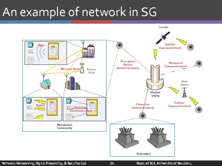 An example of network in SG Wireless Networking, Signal Processing, & Security Lab 25