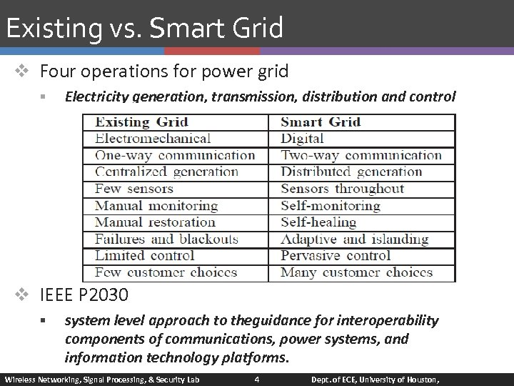 Existing vs. Smart Grid v Four operations for power grid § Electricity generation, transmission,