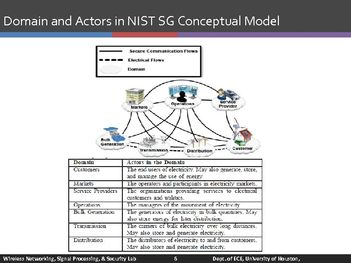 Domain and Actors in NIST SG Conceptual Model Wireless Networking, Signal Processing, & Security