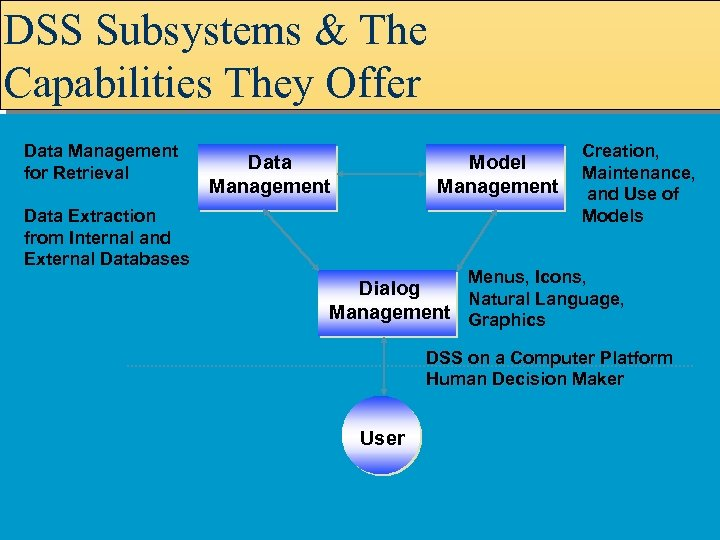 DSS Subsystems & The Capabilities They Offer Data Management for Retrieval Data Management Model