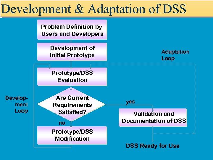 Development & Adaptation of DSS Problem Definition by Users and Developers Development of Initial