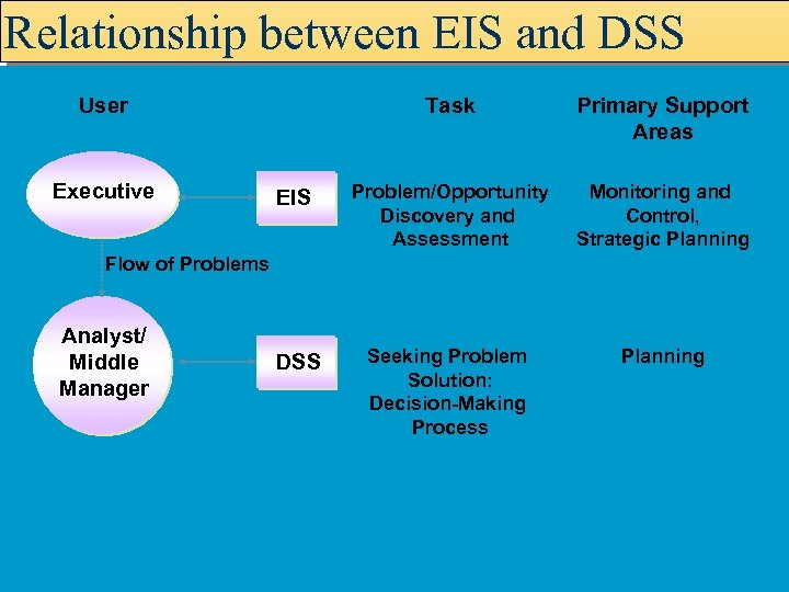 Relationship between EIS and DSS User Executive Task Primary Support Areas EIS Problem/Opportunity Discovery
