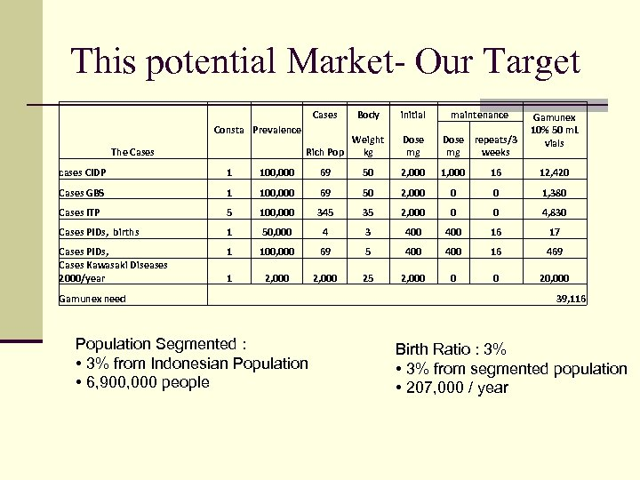 This potential Market- Our Target Cases Body initial maintenance Rich Pop Weight kg Dose