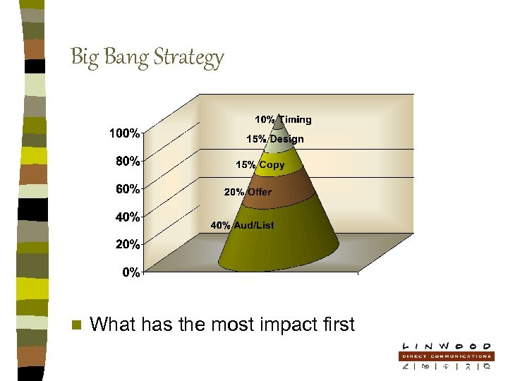 Big Bang Strategy n What has the most impact first