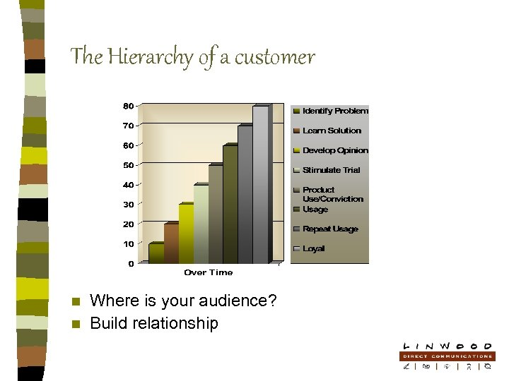 The Hierarchy of a customer Where is your audience? n Build relationship n