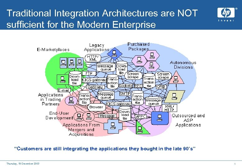 "Traditional Integration Architectures are NOT sufficient for the Modern Enterprise ""Customers are still integrating"