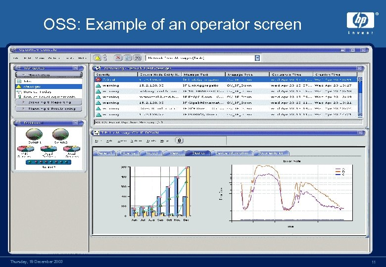 OSS: Example of an operator screen Thursday, 18 December 2003 11