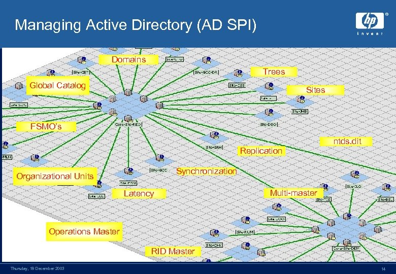 Managing Active Directory (AD SPI) Domains Trees Global Catalog Sites FSMO's Replication ntds. dit