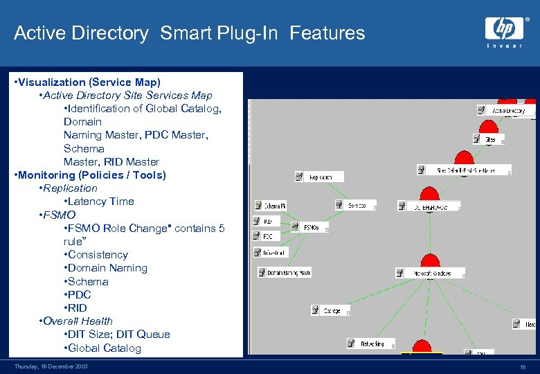 Active Directory Smart Plug-In Features • Visualization (Service Map) • Active Directory Site Services