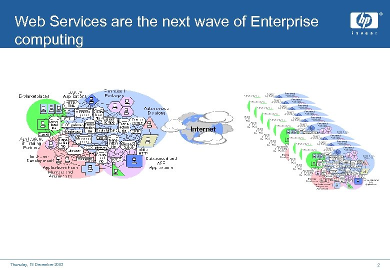Web Services are the next wave of Enterprise computing Internet Thursday, 18 December 2003