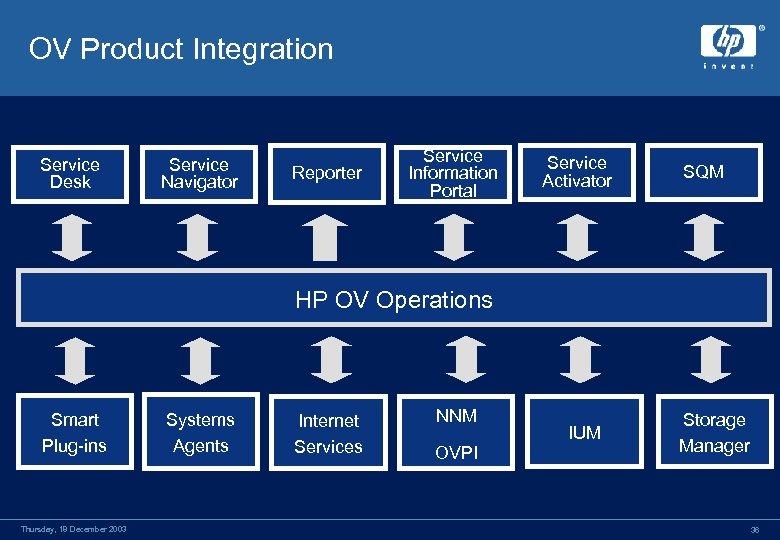 OV Product Integration Service Desk Service Navigator Reporter Service Information Portal Service Activator SQM
