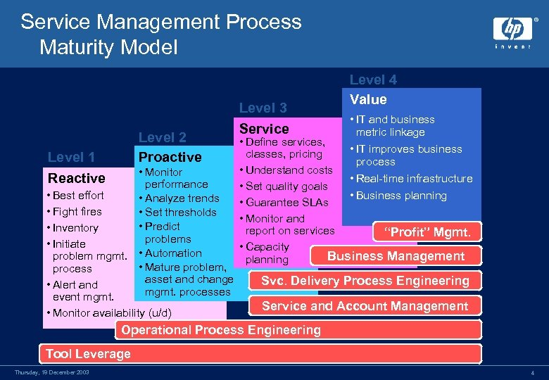 Service Management Process Maturity Model Level 2 Proactive Level 1 • Monitor performance •