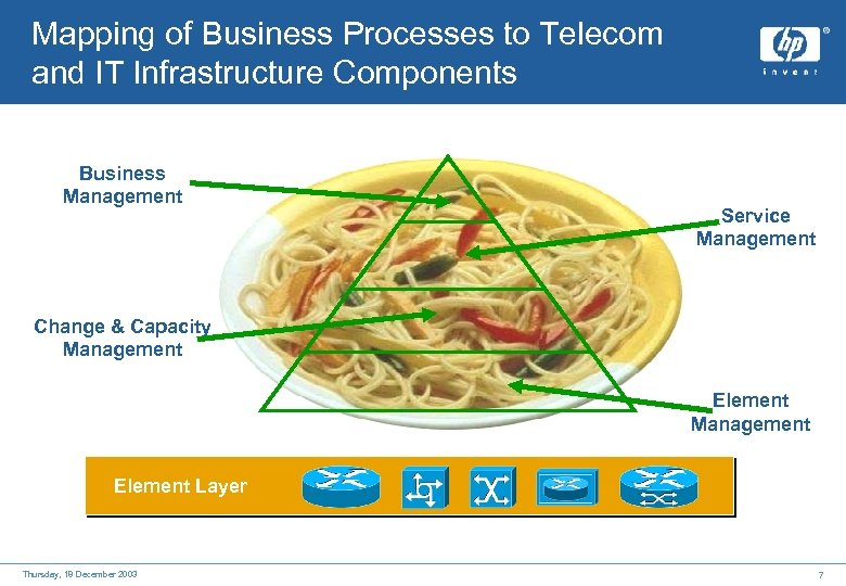 Mapping of Business Processes to Telecom and IT Infrastructure Components Business Management Service Management