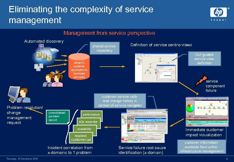 Eliminating the complexity of service management Management from service perspective Automated discovery shared service