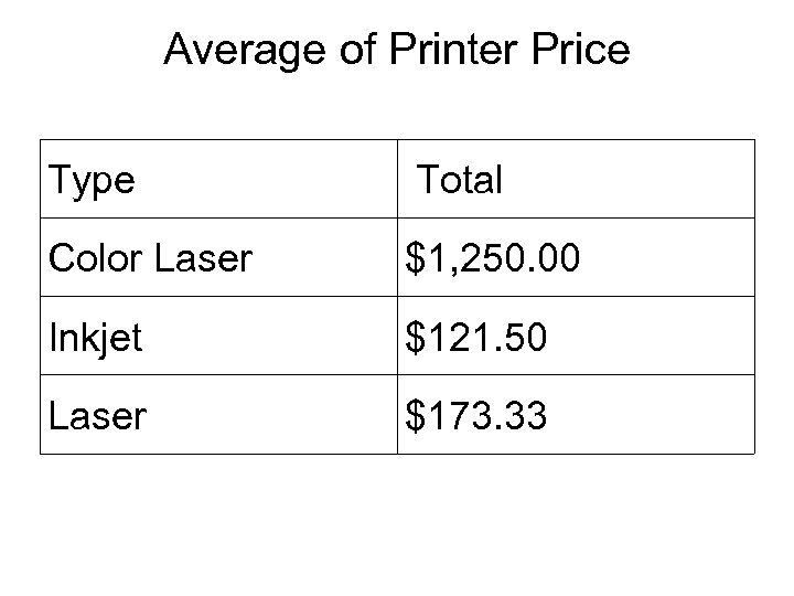 Average of Printer Price Type Total Color Laser $1, 250. 00 Inkjet $121. 50