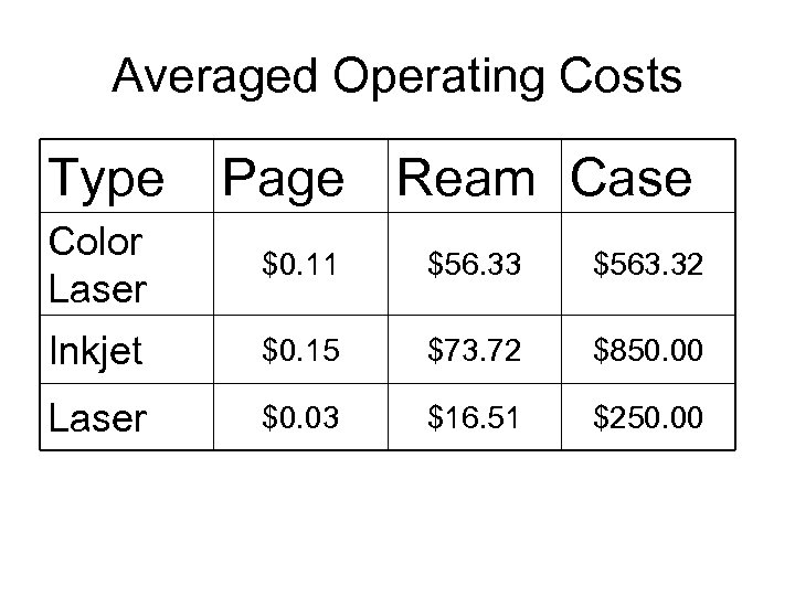 Averaged Operating Costs Type Page Ream Case Color Laser $0. 11 $56. 33 $563.