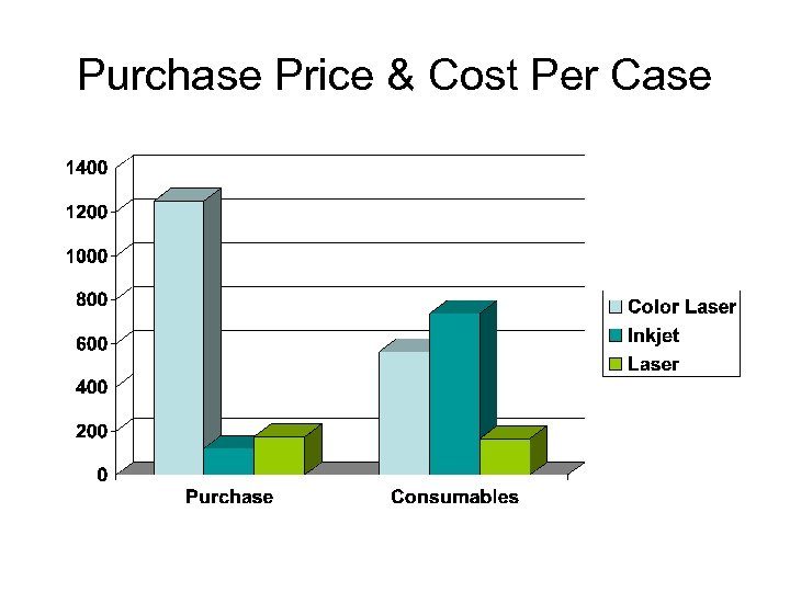 Purchase Price & Cost Per Case