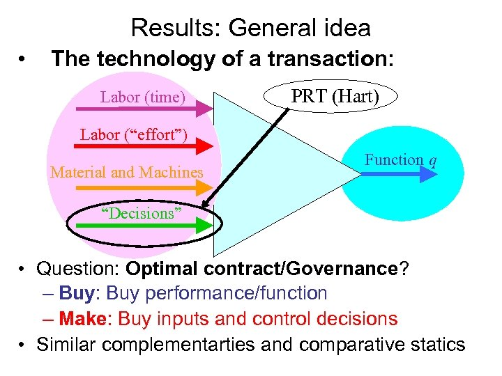 Results: General idea • The technology of a transaction: Labor (time) PRT (Hart) Labor