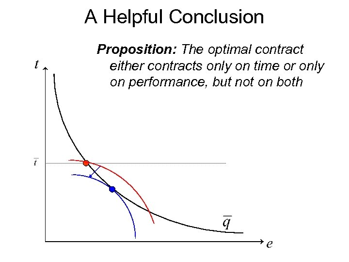 A Helpful Conclusion Proposition: The optimal contract either contracts only on time or only