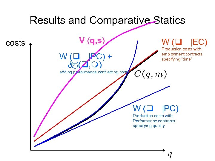 Results and Comparative Statics costs V (q, s) W (q |EC) Production costs with