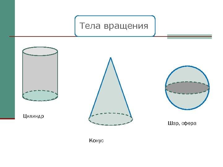 Тела вращения Цилиндр Шар, сфера Конус