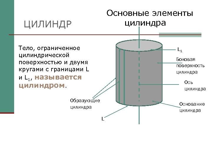 Основные элементы цилиндра ЦИЛИНДР Тело, ограниченное цилиндрической поверхностью и двумя кругами с границами L
