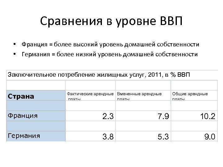 Сравнения в уровне ВВП • Франция = более высокий уровень домашней собственности • Германия