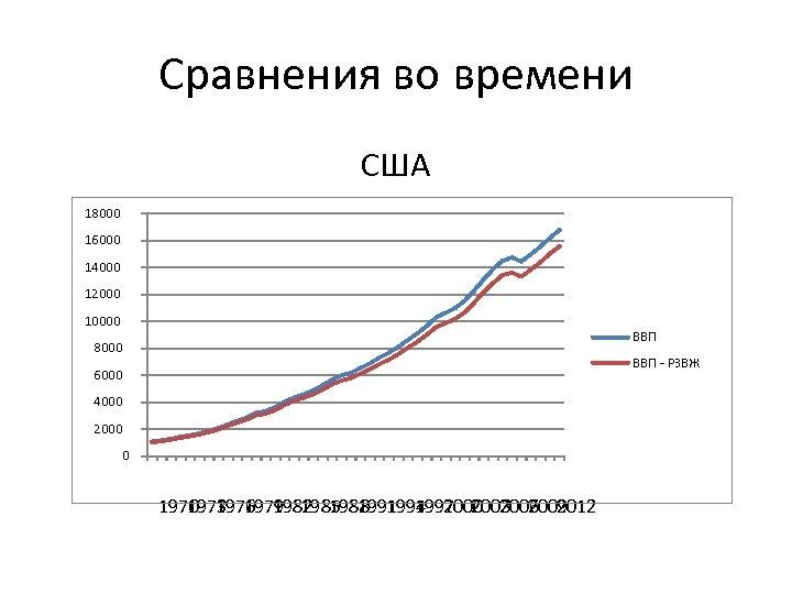 Сравнения во времени США 18000 16000 14000 12000 10000 ВВП 8000 ВВП - РЗВЖ