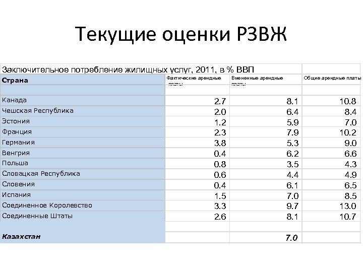 Текущие оценки РЗВЖ Заключительное потребление жилищных услуг, 2011, в % ВВП Страна Канада Чешская