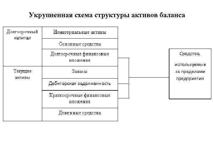 Укрупненная схема структуры активов баланса