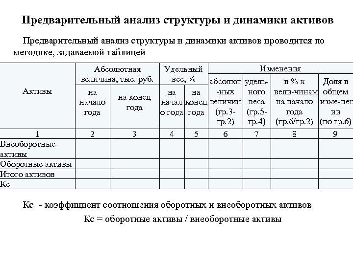 Предварительный анализ структуры и динамики активов проводится по методике, задаваемой таблицей Активы 1 Внеоборотные