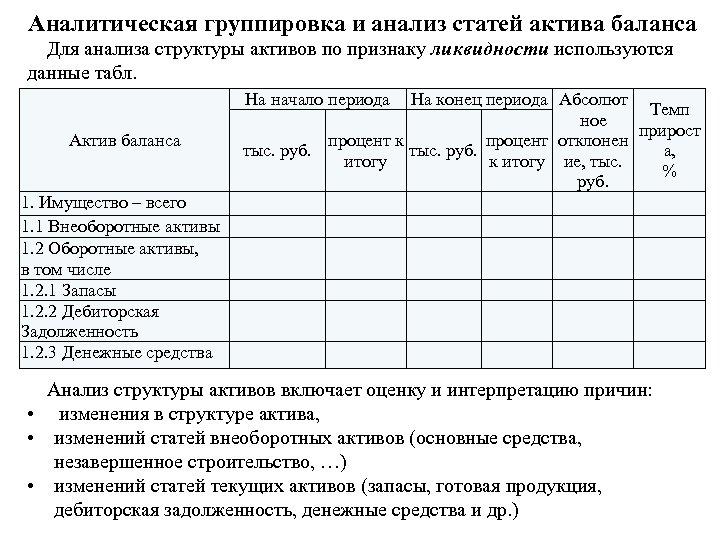 Аналитическая группировка и анализ статей актива баланса Для анализа структуры активов по признаку ликвидности