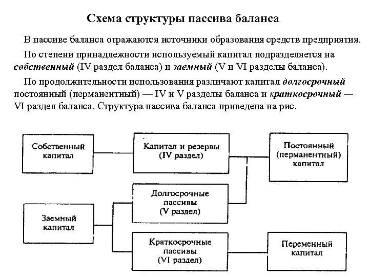 Схема структуры пассива баланса В пассиве баланса отражаются источники образования средств предприятия. По степени