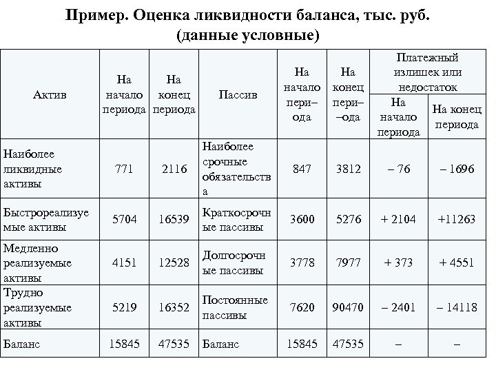 Пример. Оценка ликвидности баланса, тыс. руб. (данные условные) Актив На На начало конец периода