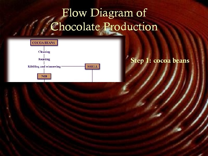 Flow Diagram of Chocolate Production Step 1: cocoa beans