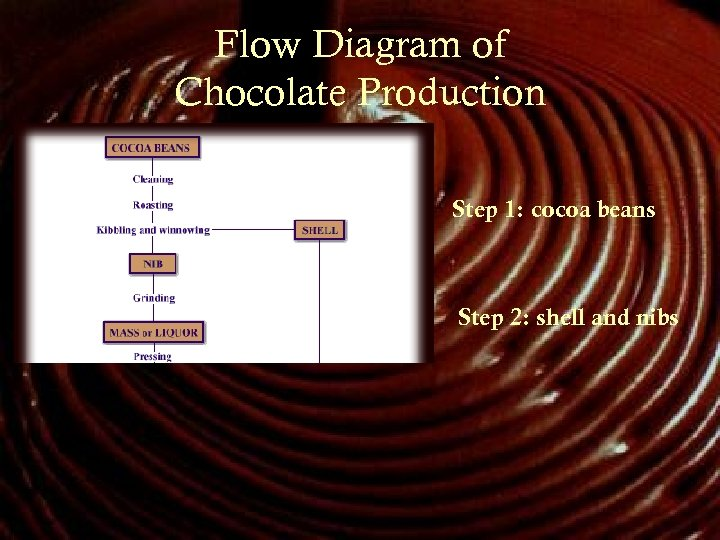 Flow Diagram of Chocolate Production Step 1: cocoa beans Step 2: shell and nibs