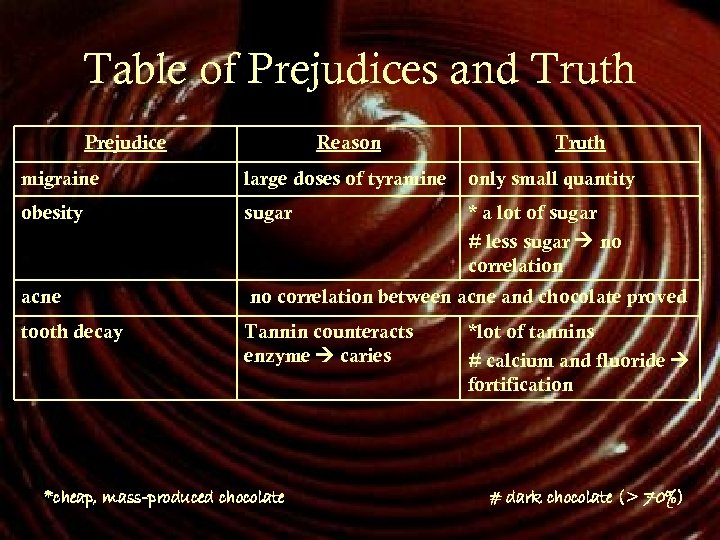 Table of Prejudices and Truth Prejudice Reason Truth migraine large doses of tyramine only