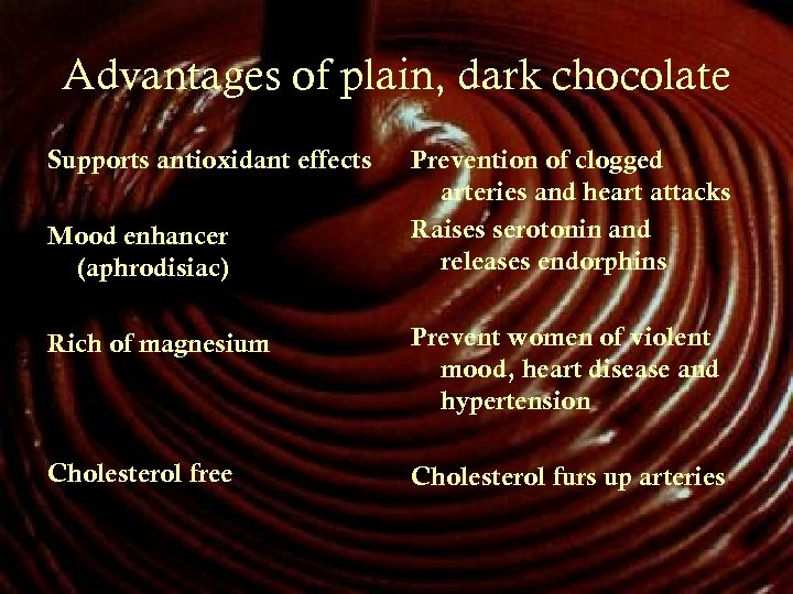 Advantages of plain, dark chocolate Supports antioxidant effects Mood enhancer (aphrodisiac) Prevention of clogged