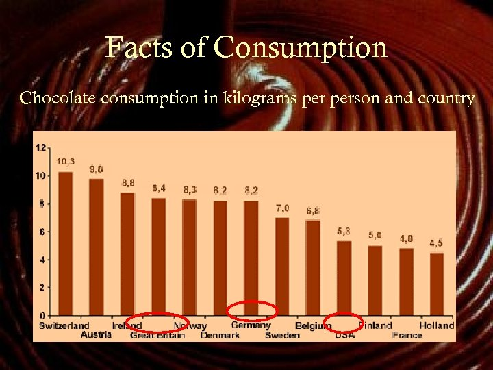 Facts of Consumption Chocolate consumption in kilograms person and country
