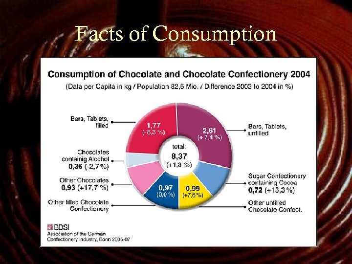 Facts of Consumption