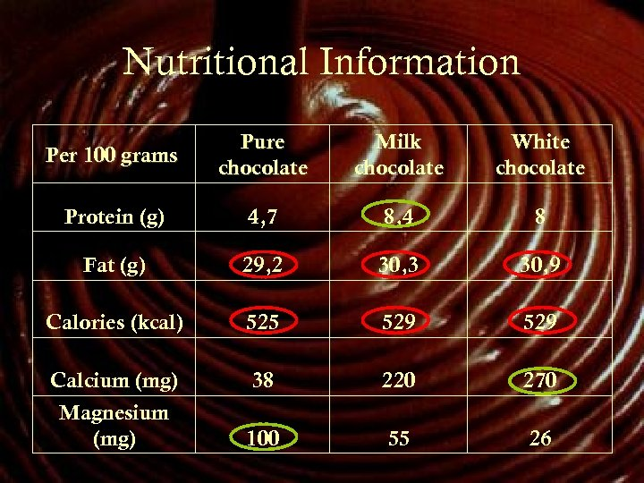 Nutritional Information Per 100 grams Pure chocolate Milk chocolate White chocolate Protein (g) 4,